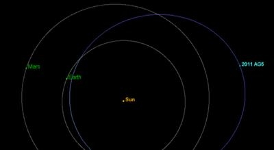 asteroid tracking - photo #32