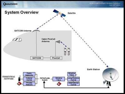 Qualcomm Develops In-Flight CDMA Cellphone System | Aero